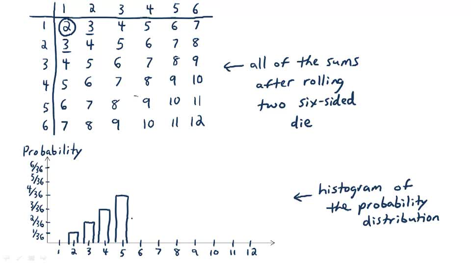 Probability Distributions - Example 1