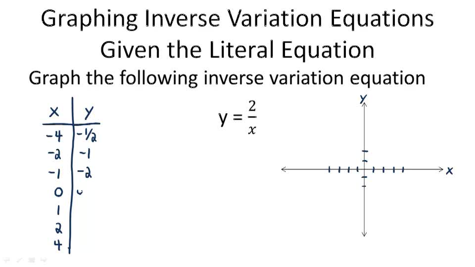 Inverse Variation Related Keywords & Suggestions - Inverse ...
