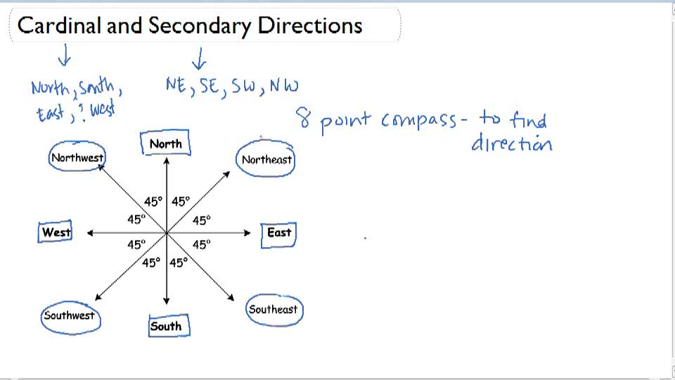 Cardinal and Secondary Directions - Overview