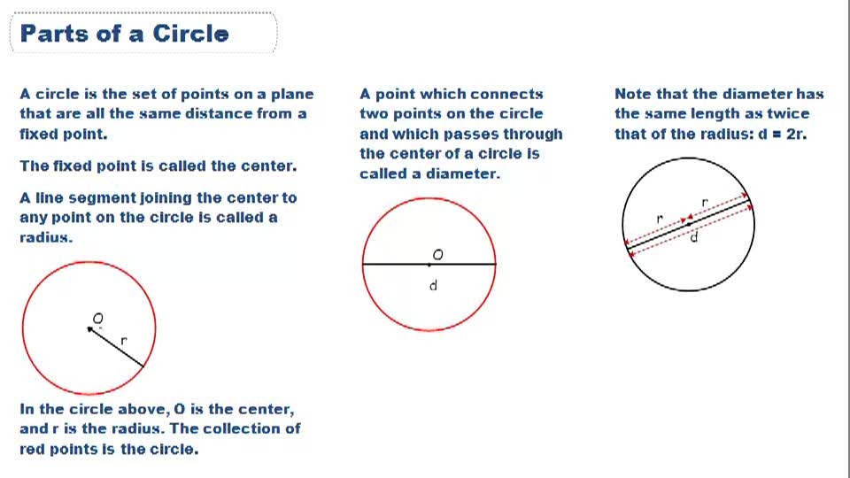 Parts of a Circle - Overview