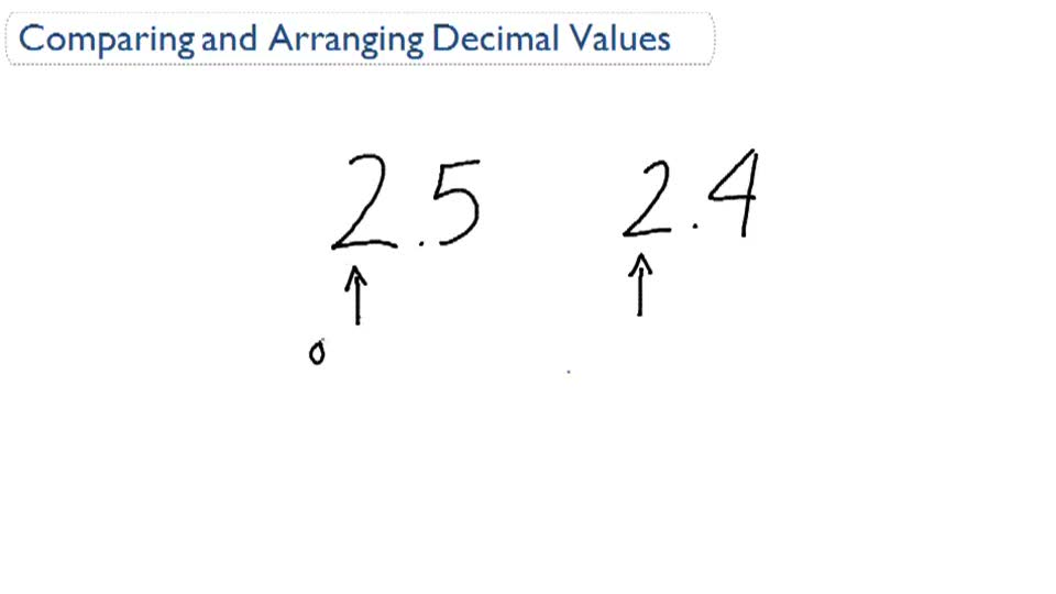 Comparing and Arranging Decimal Values - Overview