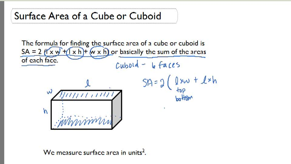 Surface Area of a Cube or Cuboid - Overview