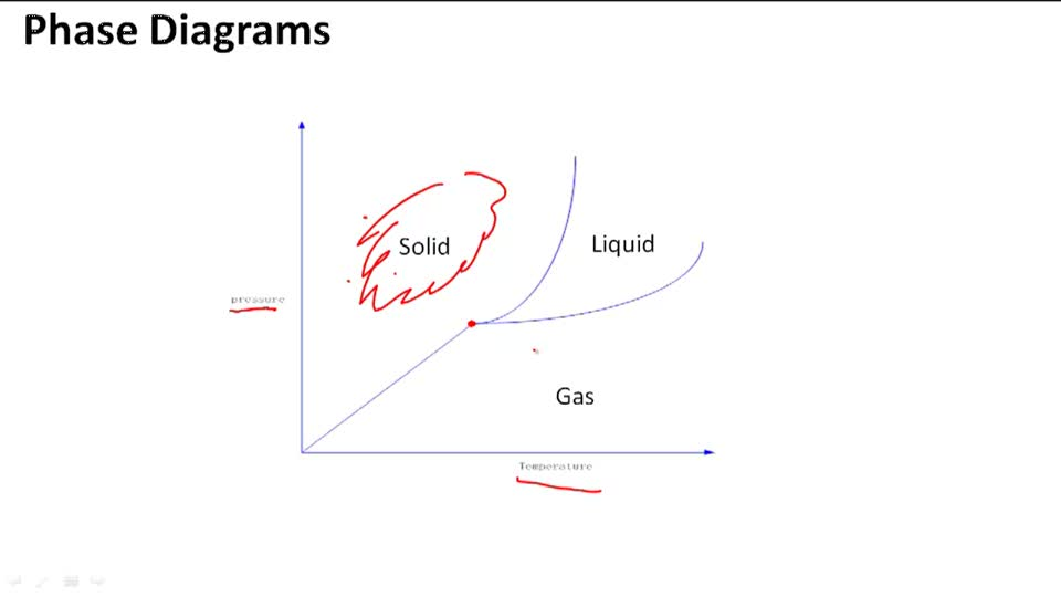 General Phase Diagram – Phase Diagram Worksheet Answers