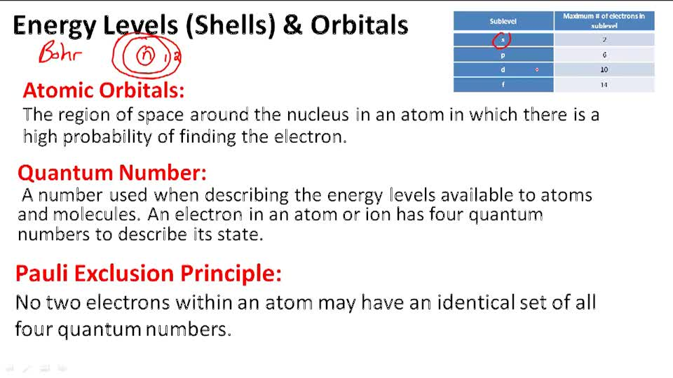 Energy Levels (Shells) & Orbitals - Overview