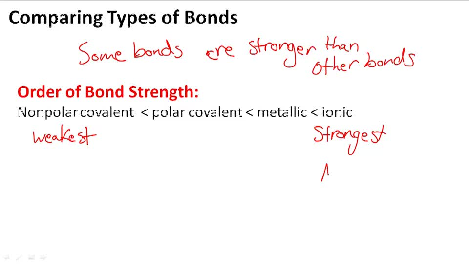 Comparing Types of Bonds - Overview