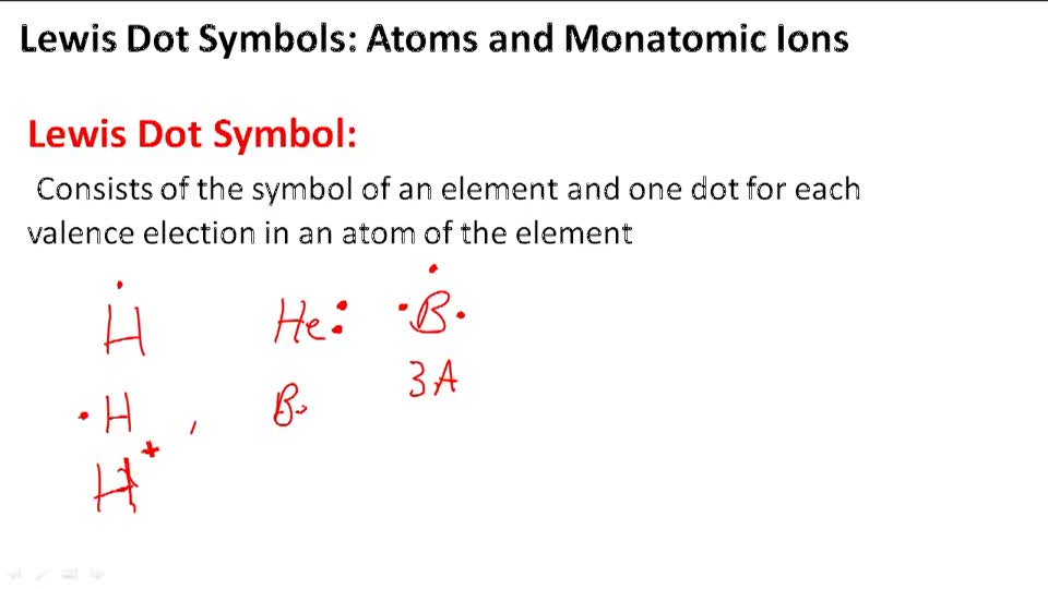 Atoms and Monatomic Ions - Overview