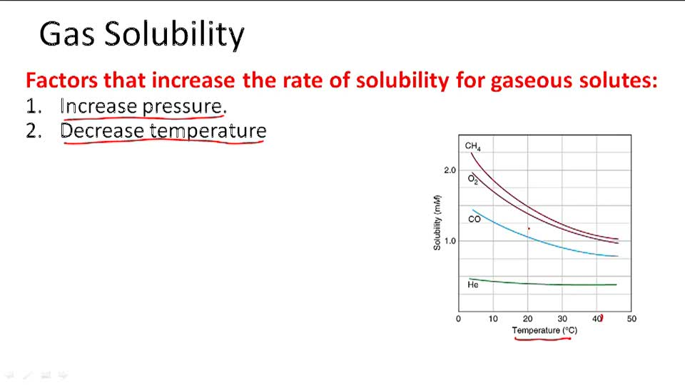 Gas Solubility (use graphs) - Overview
