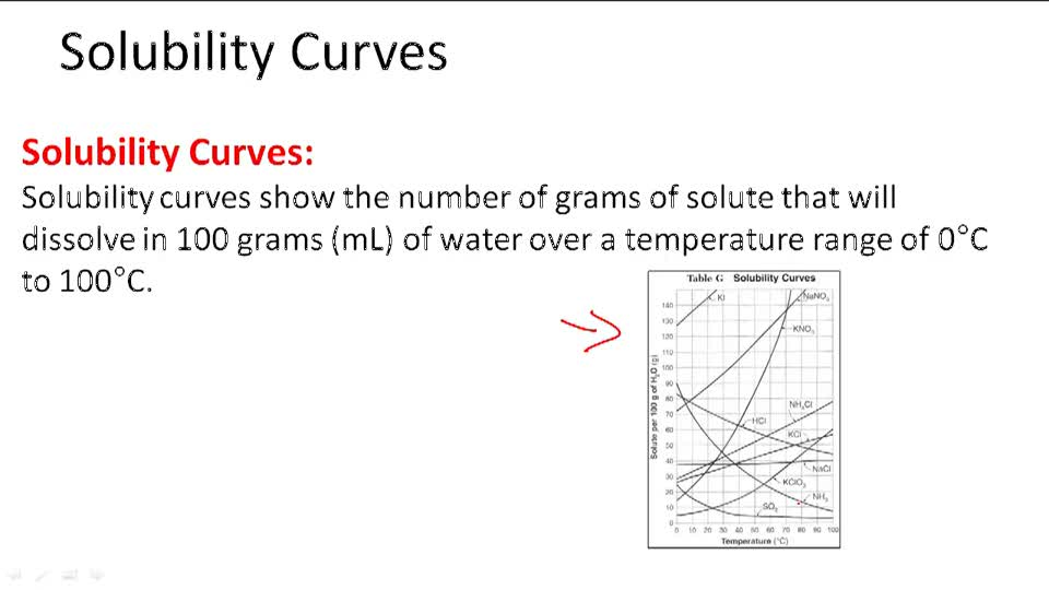 Solubility Curves - Overview