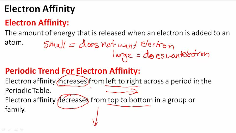 Electron Affinity - Overview