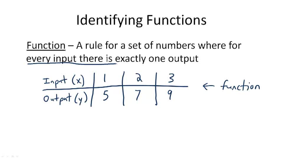Identifying Functions - Overview