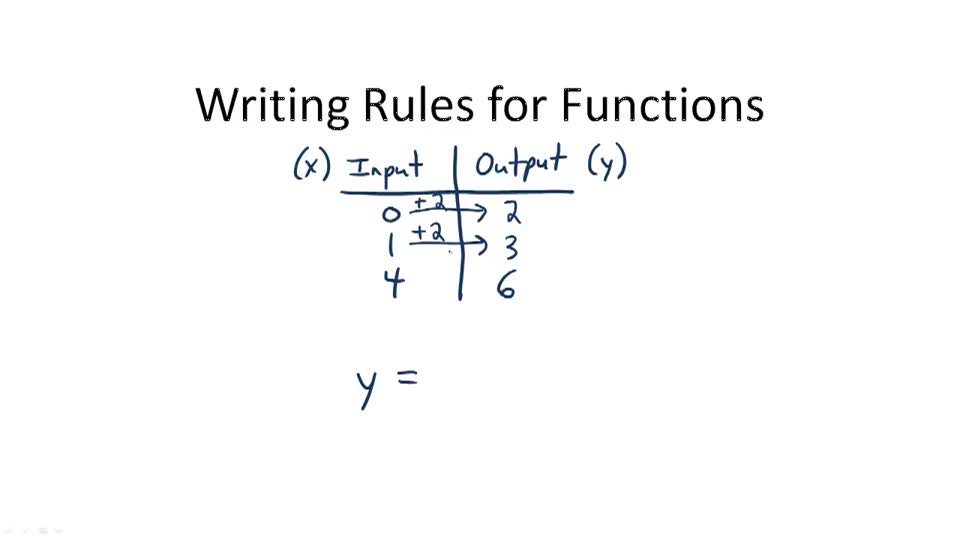 Writing Rules for Functions - Overview