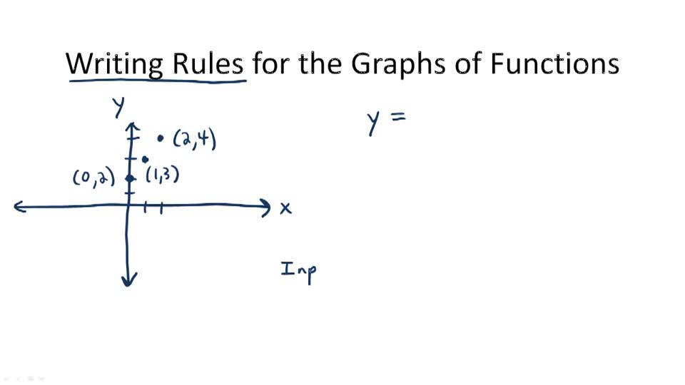Writing Rules for the Graphs of Functions - Overview