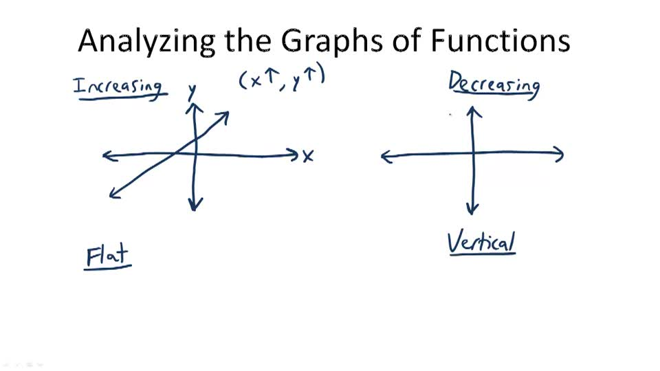 Solving Real-World Problems Using Graphs of Functions - Overview