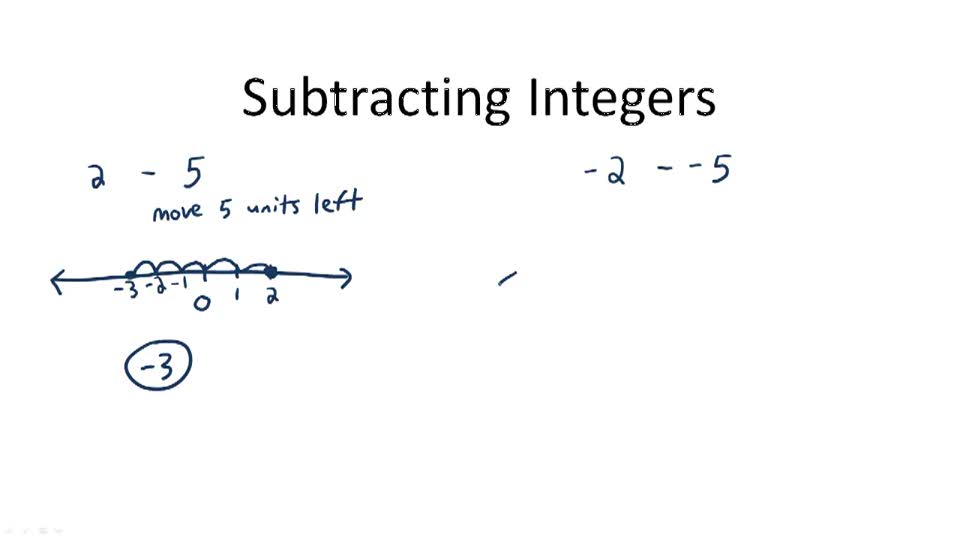 Subtracting Integers - Overview