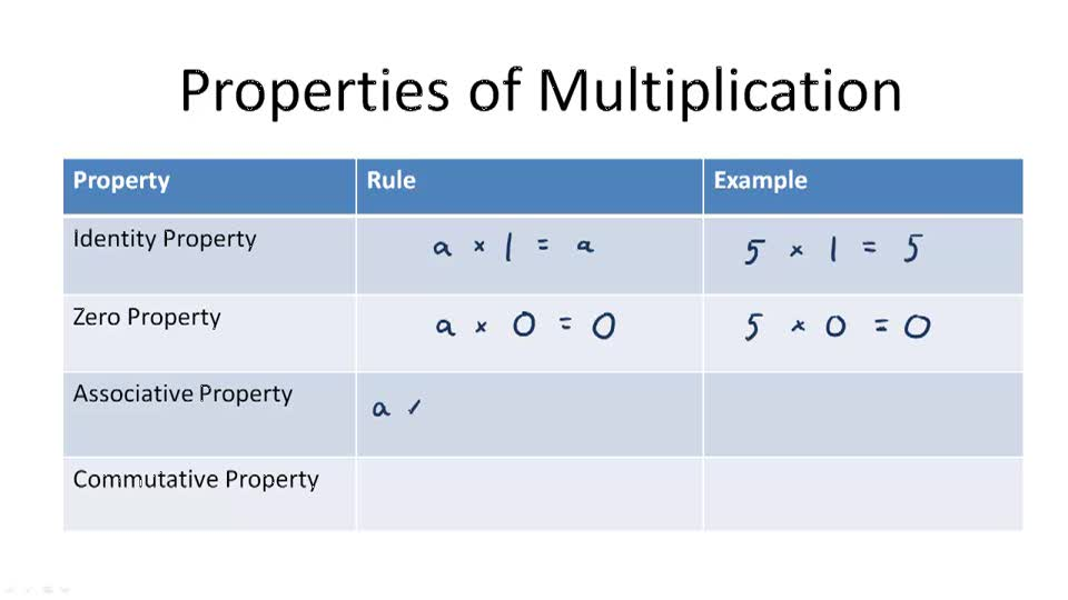 Properties of Multiplication - Overview