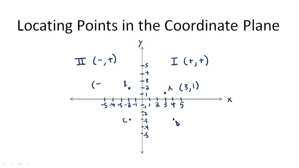 Locating Points in the Coordinate Plane - Overview