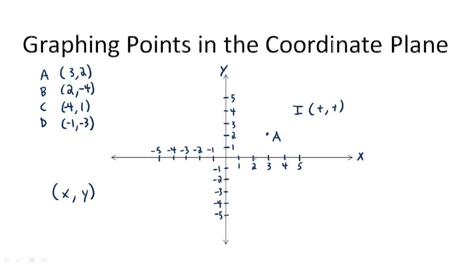 Graphing Points in the Coordinate Plane - Overview