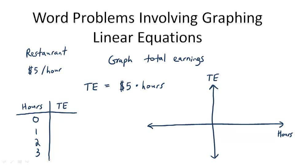 Word Problems Involving Graphing Linear Equations - Overview