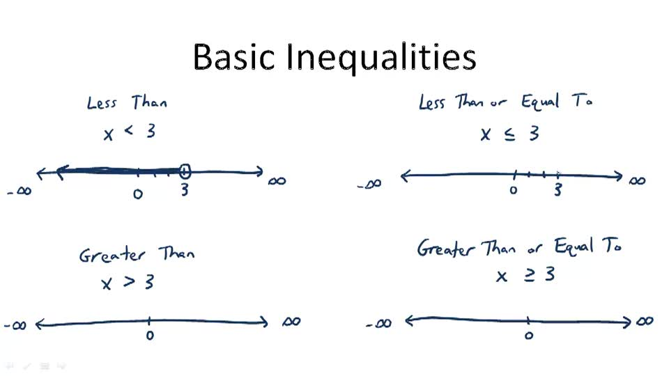Basic Inequalities - Overview