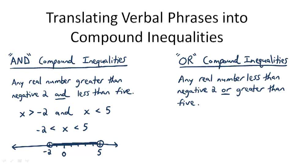 Translating Verbal Phrases into Compound Inequalities - Overview