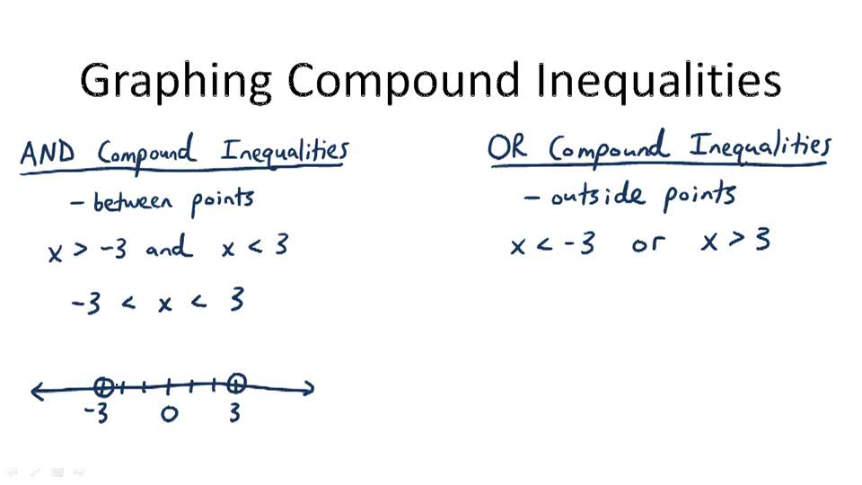 Graphing Compound Inequalities - Overview
