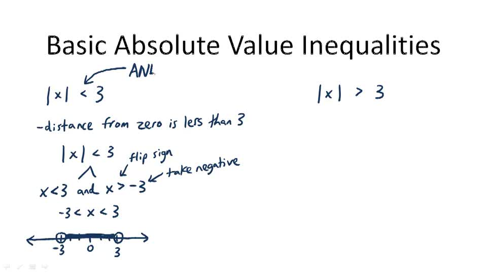 Basic Absolute Value Inequalities - Overview
