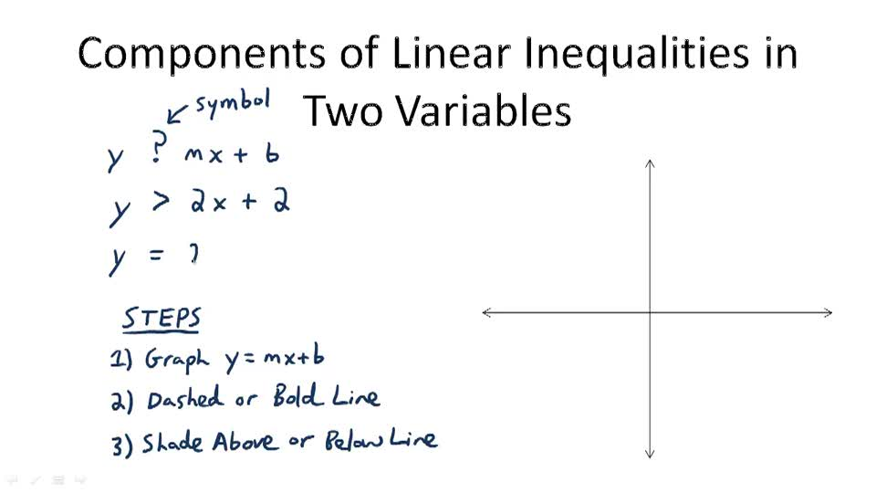 Components of Linear Inequalities in Two Variables - Overview