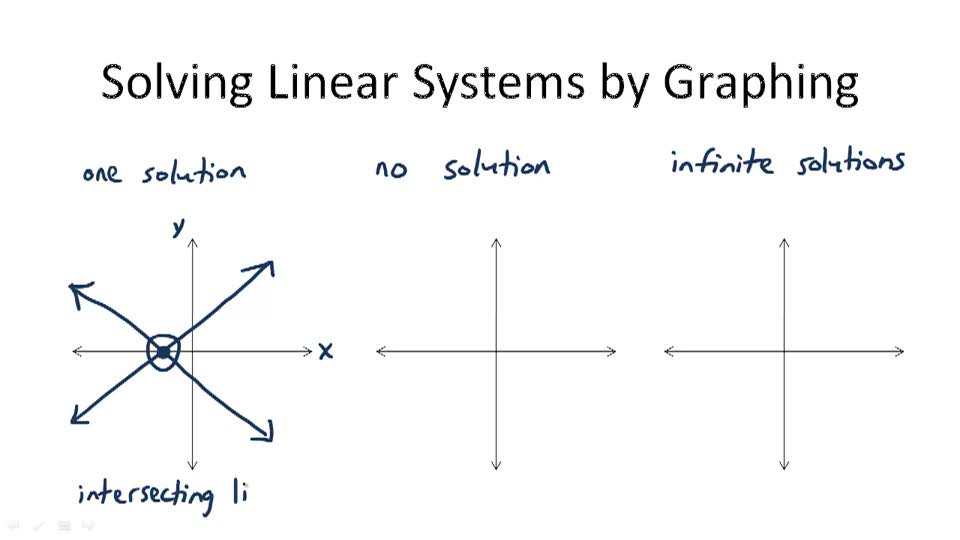 Solving Linear Systems by Graphing - Overview