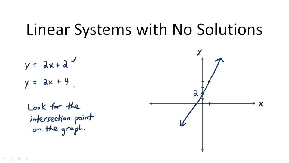 Linear Systems with No Solutions - Overview