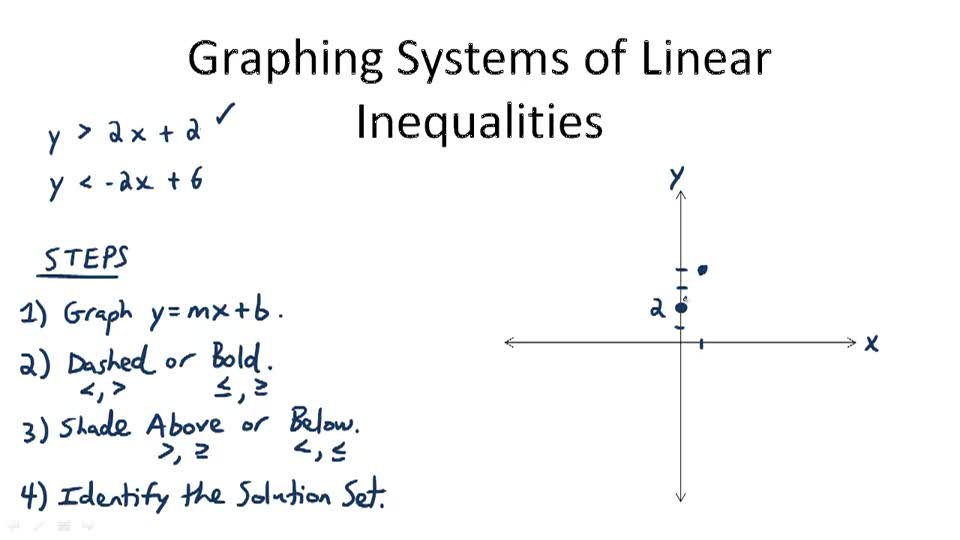 Graphing Systems of Linear Inequalities - Overview