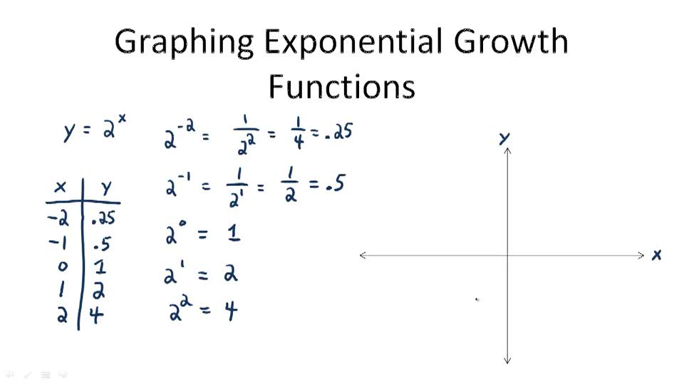 Graphing Exponential Growth Functions - Overview
