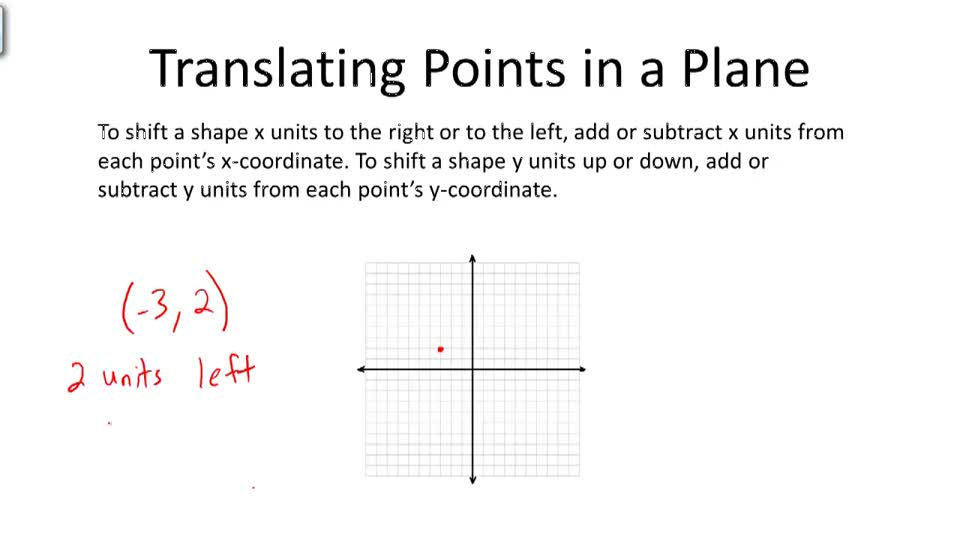 Translating Points in a Plane - Overview