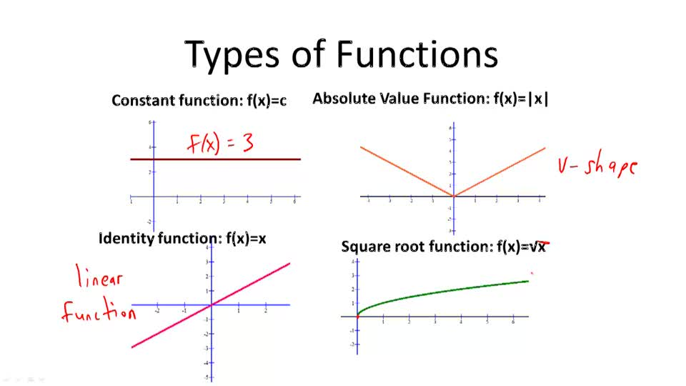 Types of Functions - Overview