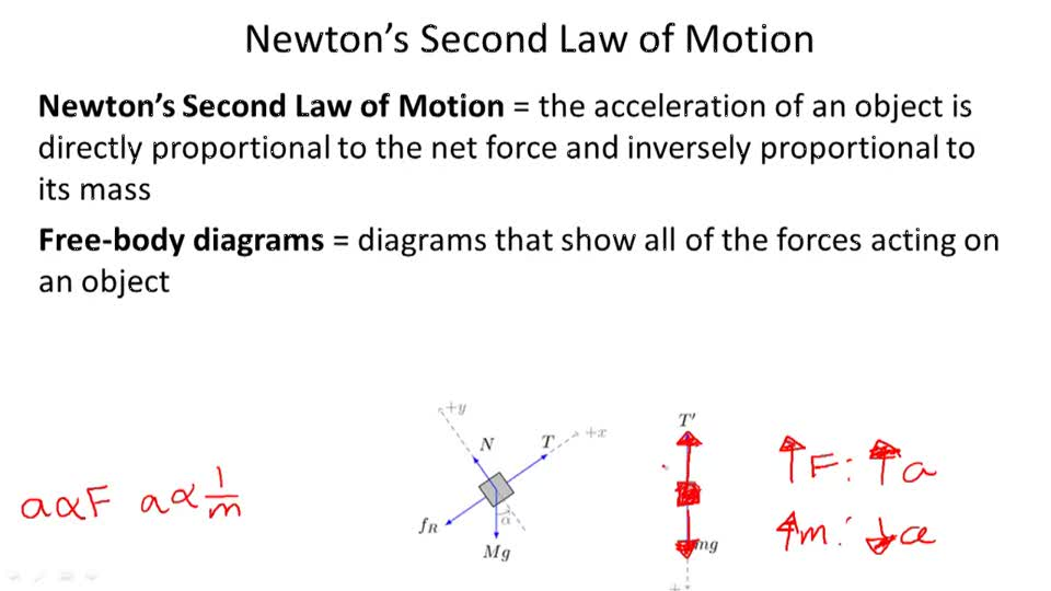 Newton's Second Law of Motion - Overview