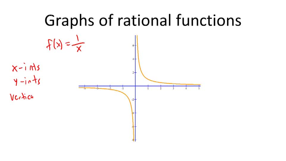 Graphs of rational functions - Overview