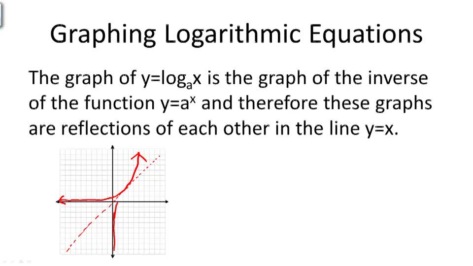 Graphing Logarithm Equations - Overview