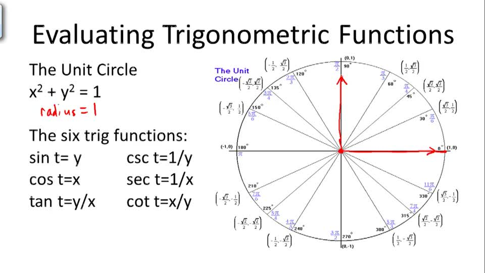 Evaluating Trigonometric Functions (The Unit Circle) - Overview