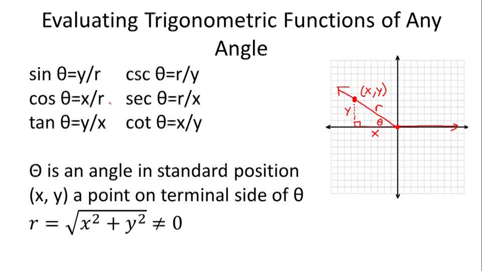 Evaluating Trigonometric Functions of Any Angle - Overview