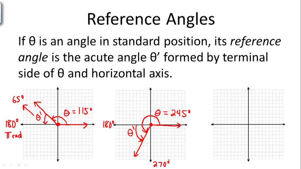 Reference Angles - Overview