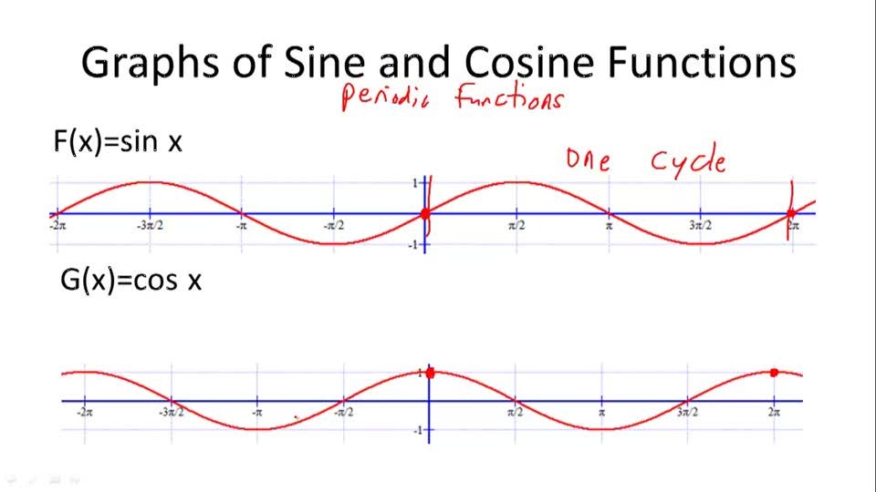Graphs of Sine and Cosine Functions - Overview