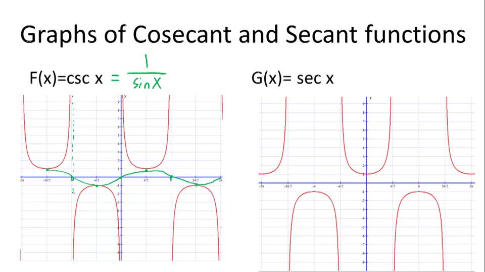 Graphs of Cosecant and Secant Functions - Overview
