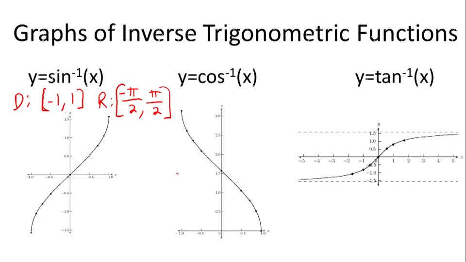 Graphs of Inverse Trigonometric Functions - Overview