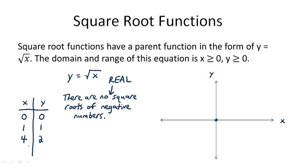 Square Root Functions - Overview