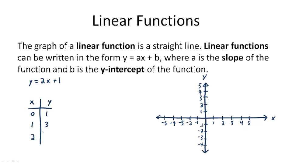 Linear Functions - Overview