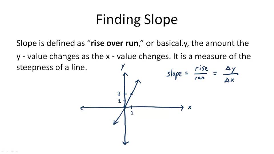 Finding Slope and Rate of Change - Overview