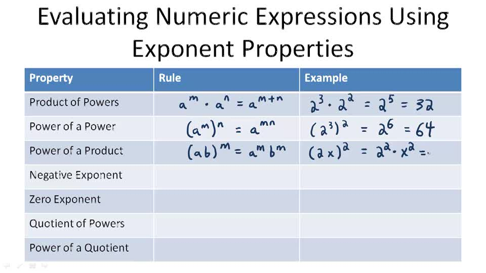 Evaluating Numeric Expressions Using Exponent Properties - Overview