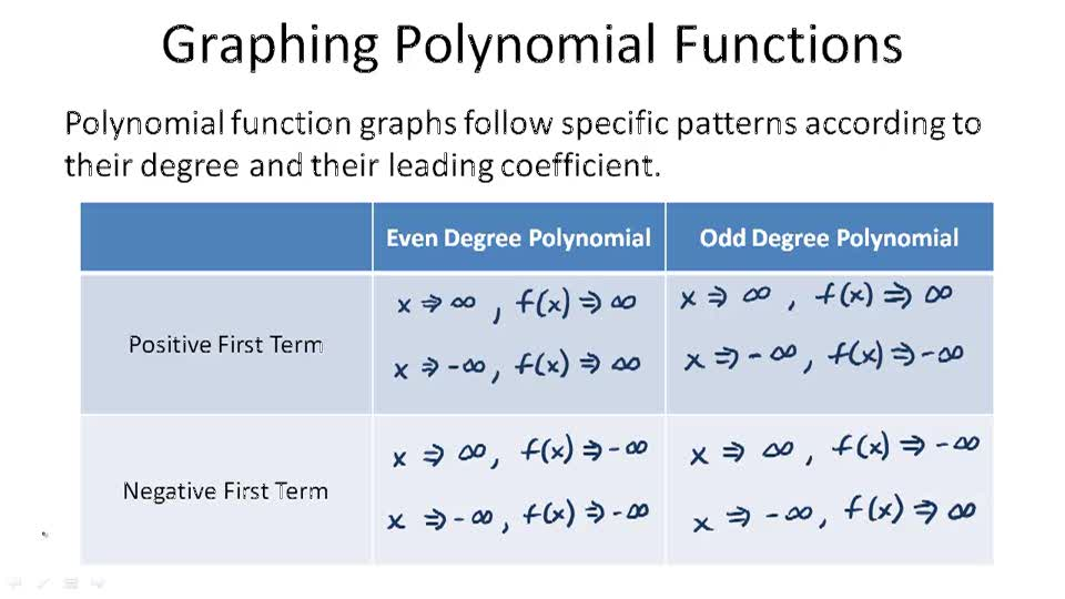 Graphing Polynomial Functions - Overview