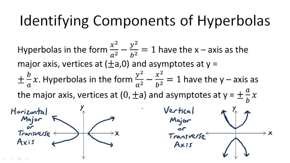 Identifying Components of Hyperbolas - Overview