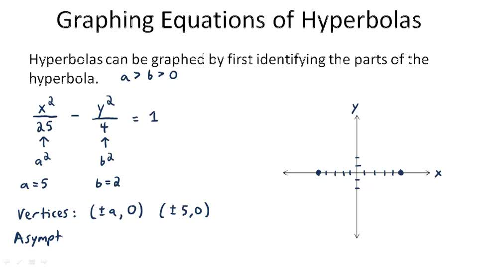 Graphing Equations of Hyperbolas - Overview