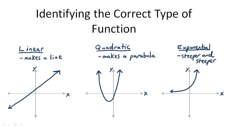 Identifying the Correct Type of Function - Overview